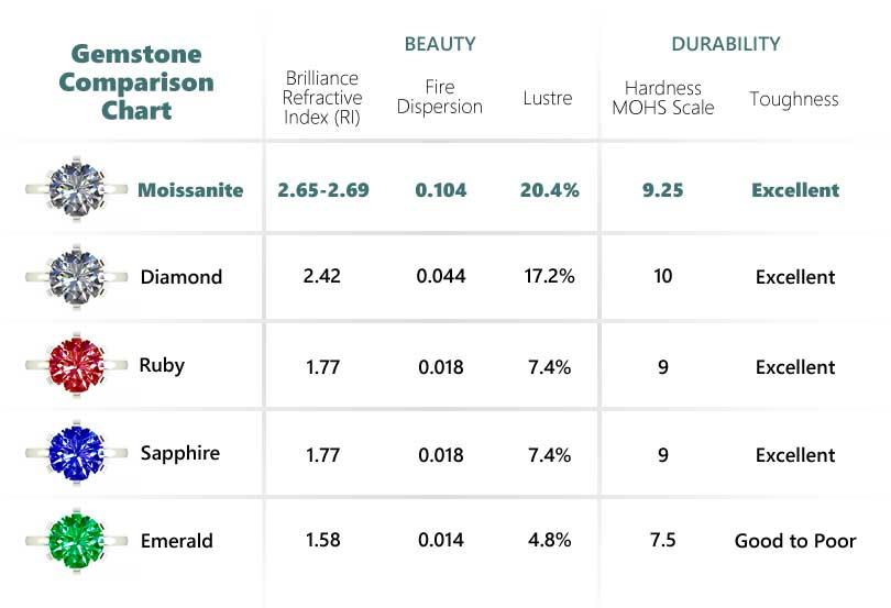 Moissanite Gemstone Comparison Chart